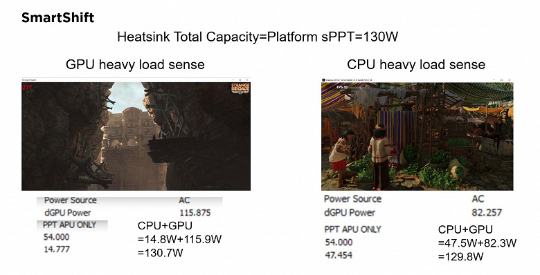 The mobile Radeon RX 6700M fought the GeForce RTX 3070 for the first time in a variety of games.  Big performance comparison has appeared