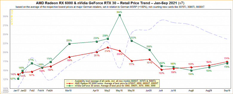 Video cards not only become more expensive, but also disappear from sale again