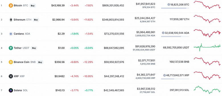 China dropped Bitcoin.  Cryptocurrency was completely banned in the Celestial Empire, against this background, the Bitcoin rate fell by $ 4,000
