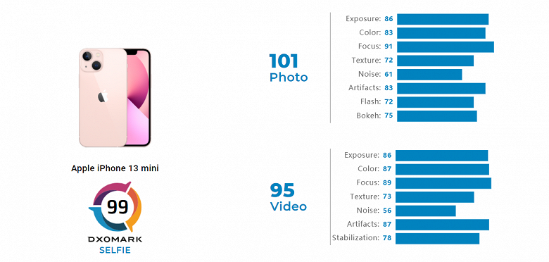 The front-facing camera in the iPhone 13 has barely improved at all.  DxOMark rated iPhone 13 mini and 13 Por