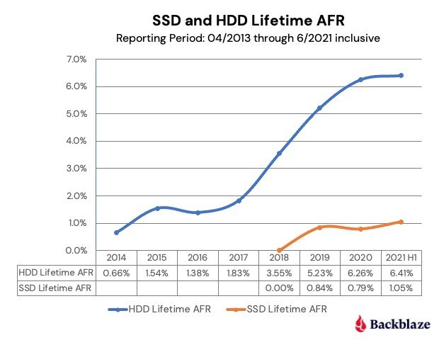 Statistics show that SSDs are not much more reliable than HDDs in the first years of operation.