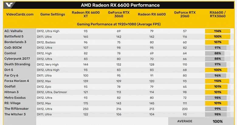 Radeon RX 6600 is completely declassified before the announcement.  All specs and official performance data now available