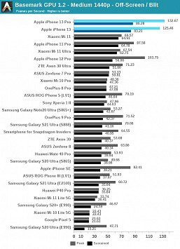 The large-scale test of Apple A15 Bionic shows how unattainable this platform is for solutions from Qualcomm and Samsung