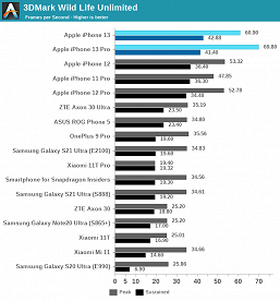 The large-scale test Apple A15 Bionic shows how this platform is unattainable for solutions from Qualcomm and Samsung