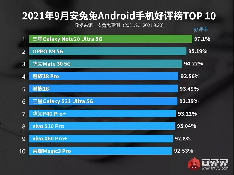 What smartphones users are most satisfied with - old flagships are in the lead