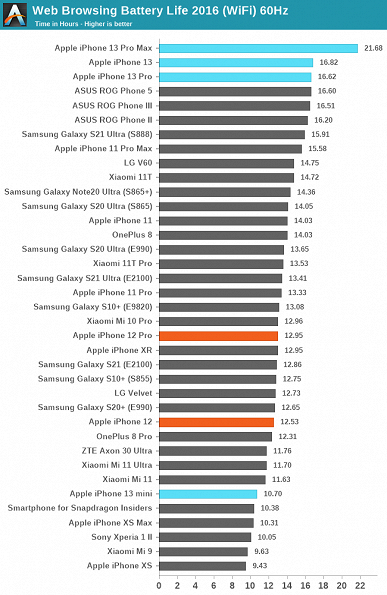 iPhone 13 Pro Max destroyed all competitors from the Android world: results of a large comparison of autonomy published