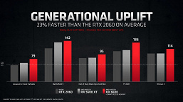 Not faster than GeForce RTX 3060, but more energy efficient.  Introduced Radeon RX 6600 graphics card