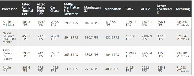 Top mobile graphics cards can't handle the Apple M1 Max SoC?  The GPU tests of the new MacBook Pro platform appeared