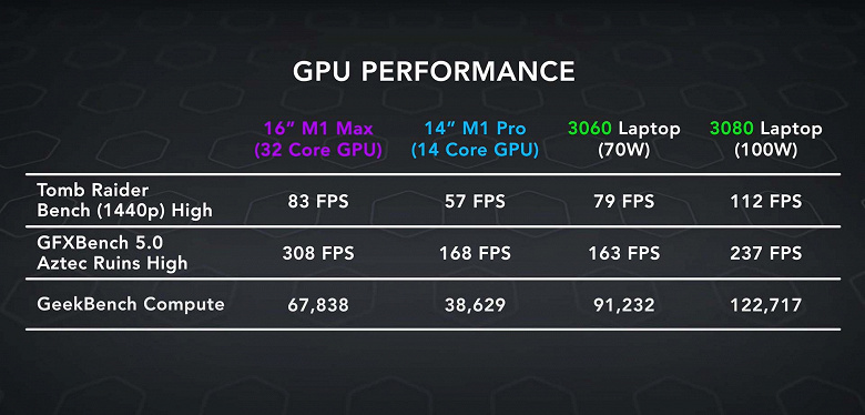 No, the Apple M1 Max SoC is not capable of competing with the GeForce RTX 2080, but the performance is very high. There were tests of the new MacBook Pro in games