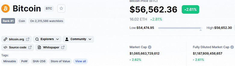 Bitcoin starts the week with growth.  The main cryptocurrency of the world has risen in price to 56.5 thousand dollars