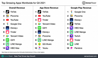 Mobile users continue to spend record amounts of money on TikTok.  A report on the situation in the mobile market appeared