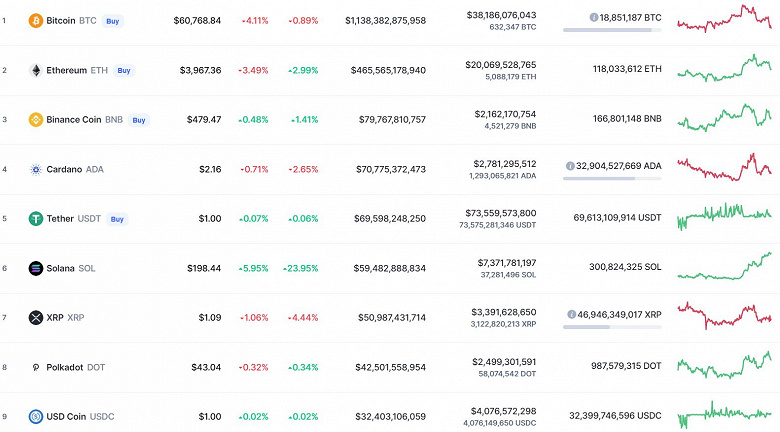 Not a trace remained of $ 66,000.  Bitcoin fell, followed by Ethereum