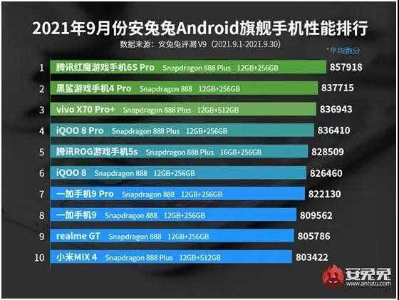 The most productive Android smartphones in September 2021 are named